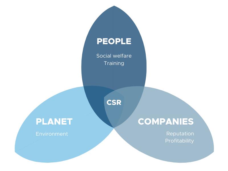 Corporate Social Responsibility - Coatresa