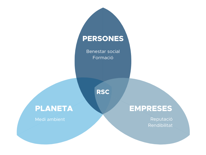 Responsabilitat Social Corporativa - Coatresa