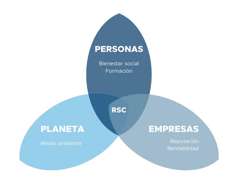 Responsabilidad Social Corporativa - Coatresa
